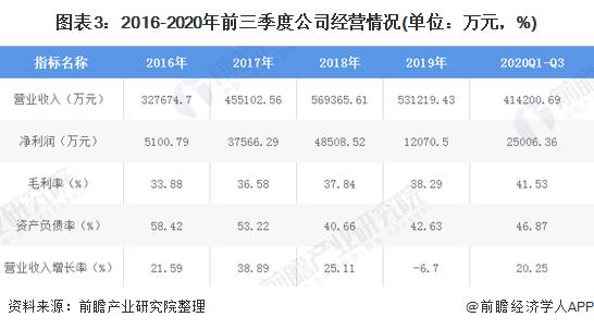图表3:2016-2020年前三季度公司经营情况(单位:万元,%)