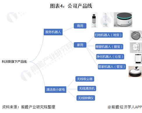 图表4:公司产品线