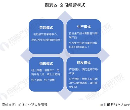 图表2:公司经营模式