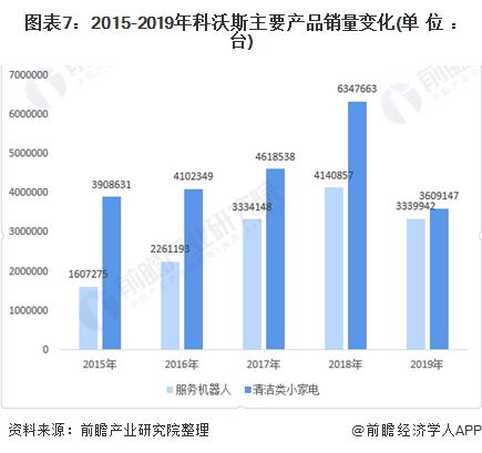 图表7:2015-2019年科沃斯主要产品销量变化(单位:台)