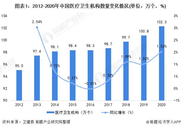 图表1:2012-2020年中国医疗卫生机构数量变化情况(单位:万个,%)