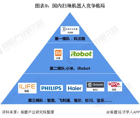 图表9:国内扫地机器人竞争格局