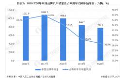 2021年中国汽车产销规模与发展趋势分析