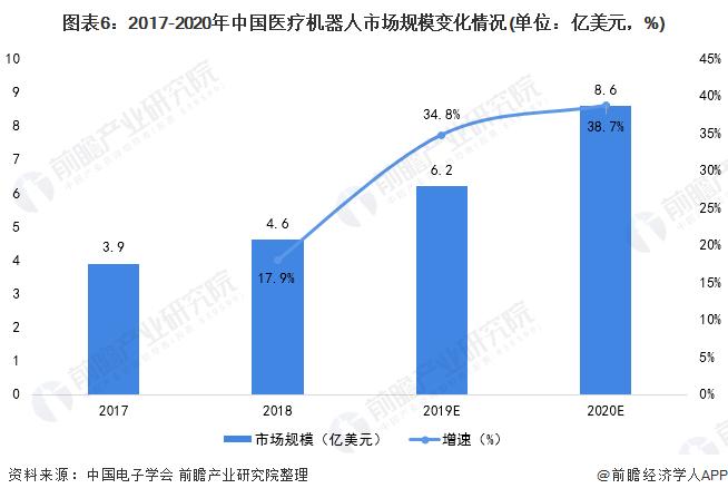 图表6:2017-2020年中国医疗机器人市场规模变化情况(单位:亿美元,%)