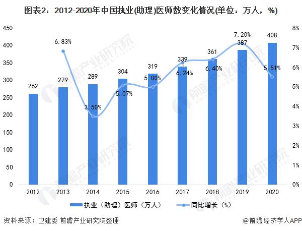 图表2:2012-2020年中国执业(助理)医师数变化情况(单位:万人,%)