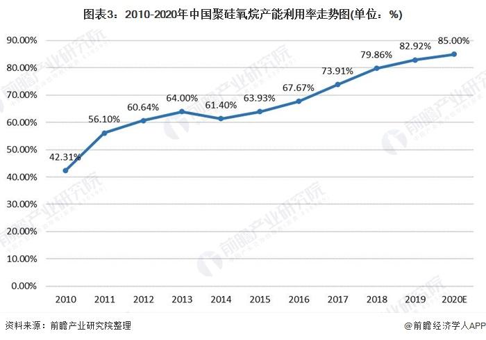 图表3:2010-2020年中国聚硅氧烷产能利用率走势图(单位:%)