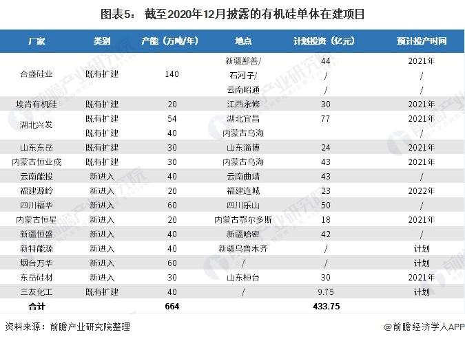图表5: 截至2020年12月披露的有机硅单体在建项目
