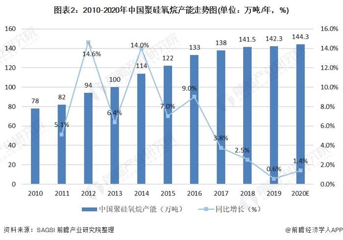图表2:2010-2020年中国聚硅氧烷产能走势图(单位:万吨/年,%)
