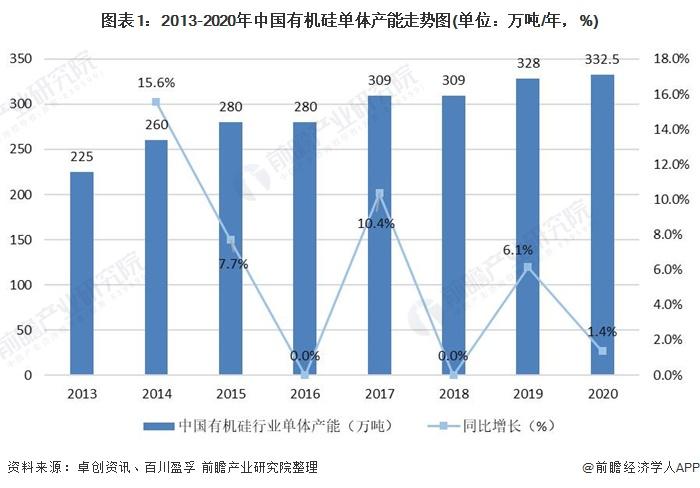 图表1:2013-2020年中国有机硅单体产能走势图(单位:万吨/年,%)