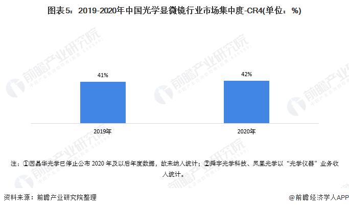 图表5:2019-2020年中国光学显微镜行业市场集中度-CR4(单位:%)