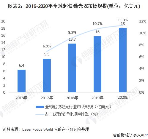 图表2:2016-2020年全球超快激光器市场规模(单位:亿美元)