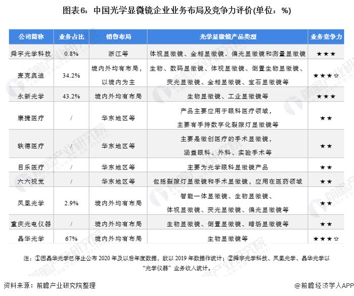 图表6:中国光学显微镜企业业务布局及竞争力评价(单位:%)