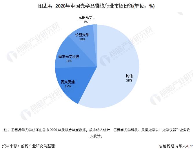 图表4:2020年中国光学显微镜行业市场份额(单位:%)