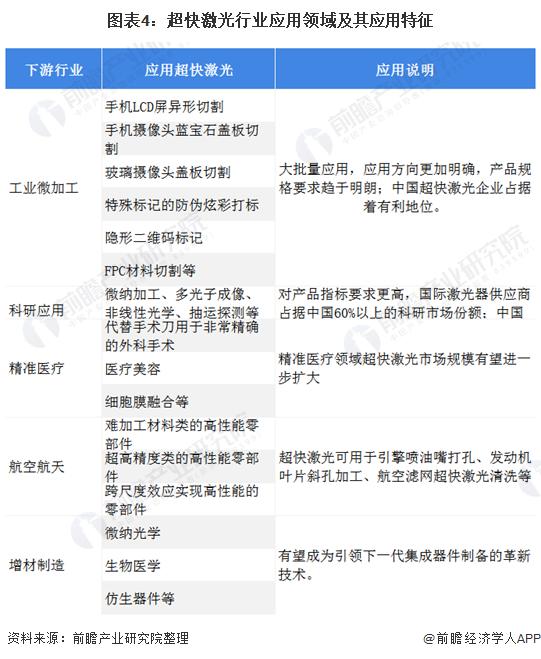 图表4:超快激光行业应用领域及其应用特征