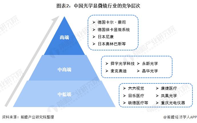 图表2:中国光学显微镜行业的竞争层次