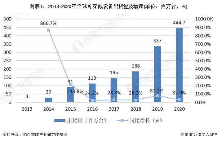 图表1:2013-2020年全球可穿戴设备出货量及增速(单位:百万台,%)