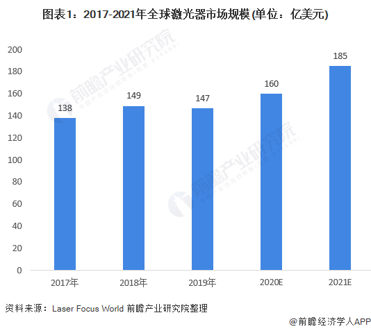 图表1:2017-2021年全球激光器市场规模(单位:亿美元)