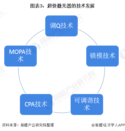 图表3:超快激光器的技术发展
