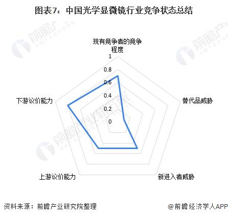 图表7:中国光学显微镜行业竞争状态总结