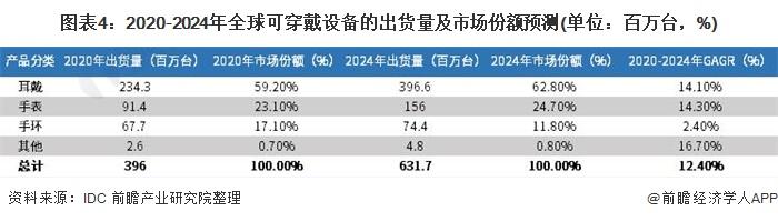 图表4:2020-2024年全球可穿戴设备的出货量及市场份额预测(单位:百万台,%)