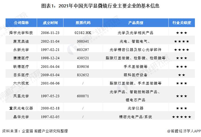 图表1:2021年中国光学显微镜行业主要企业的基本信息
