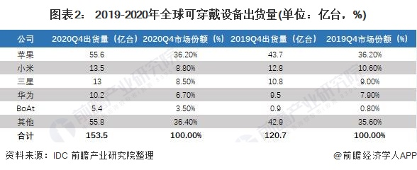 图表2: 2019-2020年全球可穿戴设备出货量(单位:亿台,%)