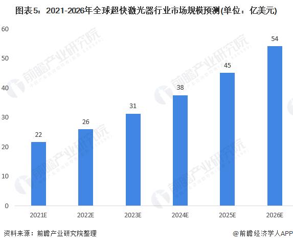 图表5:2021-2026年全球超快激光器行业市场规模预测(单位:亿美元)
