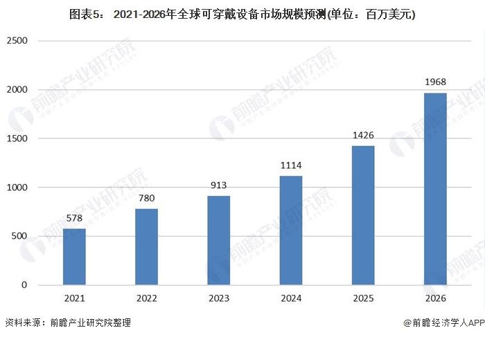 图表5: 2021-2026年全球可穿戴设备市场规模预测(单位:百万美元)