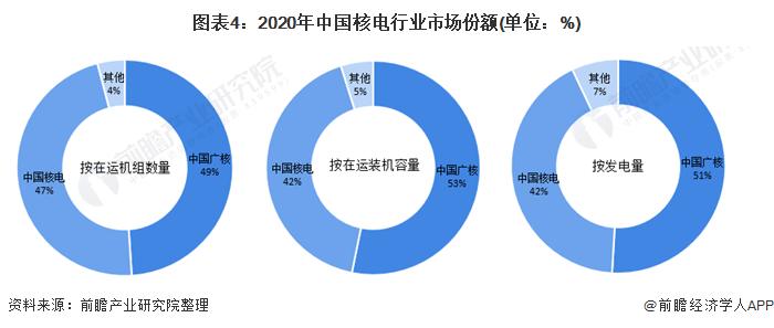 图表4:2020年中国核电行业市场份额(单位:%)
