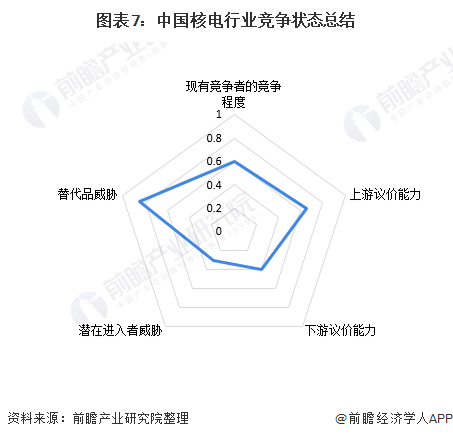 图表7:中国核电行业竞争状态总结