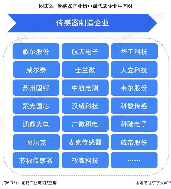 图表2:传感器产业链中游代表企业生态图