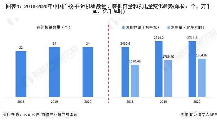 图表4:2018-2020年中国广核-在运机组数量、装机容量和发电量变化趋势(单位:个,万千瓦,亿千瓦时)