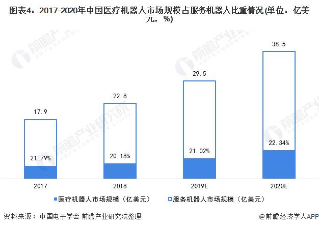 图表4:2017-2020年中国医疗机器人市场规模占服务机器人比重情况(单位:亿美元,%)