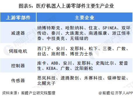 图表5:医疗机器人上游零部件主要生产企业
