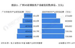 广州先进制造业与深圳的差异在哪里?