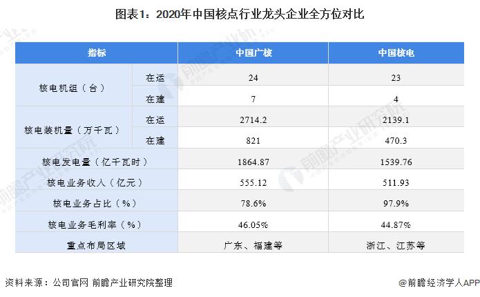 图表1:2020年中国核点行业龙头企业全方位对比