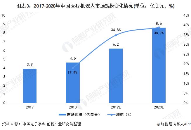 图表3:2017-2020年中国医疗机器人市场规模变化情况(单位:亿美元,%)