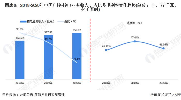 图表6:2018-2020年中国广核-核电业务收入、占比及毛利率变化趋势(单位:个,万千瓦,亿千瓦时)