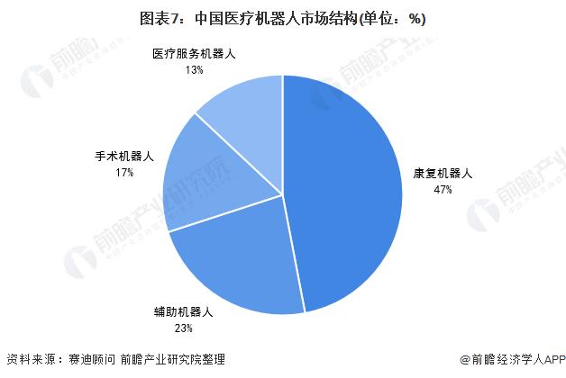 图表7:中国医疗机器人市场结构(单位:%)
