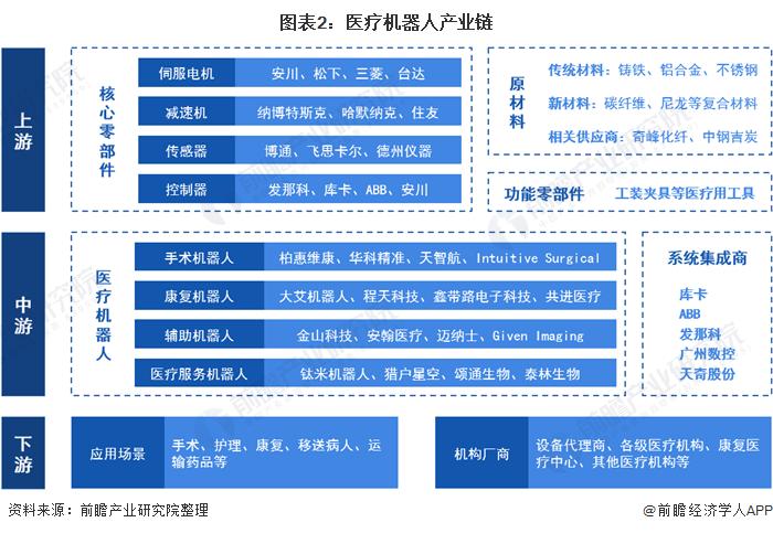 图表2:医疗机器人产业链