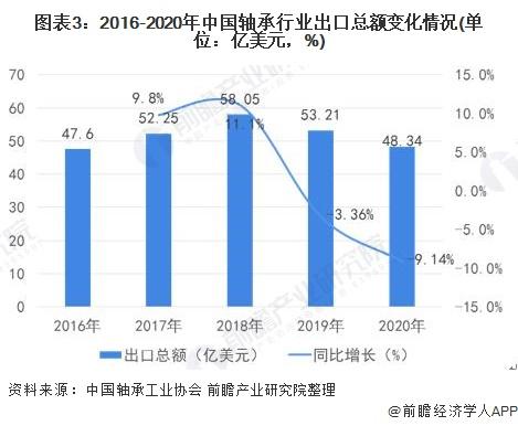 图表3:2016-2020年中国轴承行业出口总额变化情况(单位:亿美元,%)