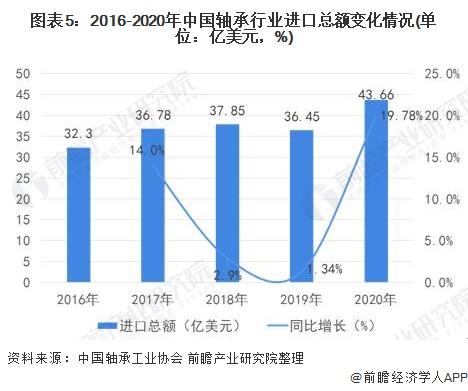 图表5:2016-2020年中国轴承行业进口总额变化情况(单位:亿美元,%)