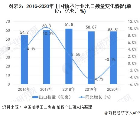 图表2:2016-2020年中国轴承行业出口数量变化情况(单位:亿套,%)