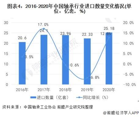 图表4:2016-2020年中国轴承行业进口数量变化情况(单位:亿套,%)