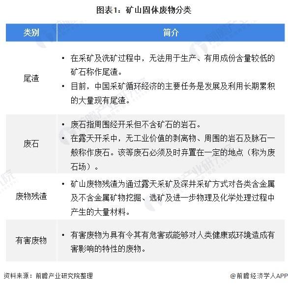 图表1:矿山固体废物分类