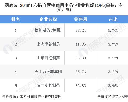 图表5:2019年心脑血管疾病用中药企业销售额TOP5(单位:亿元,%)