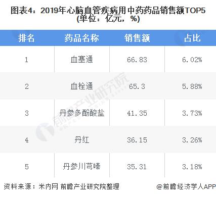 图表4:2019年心脑血管疾病用中药药品销售额TOP5(单位:亿元,%)