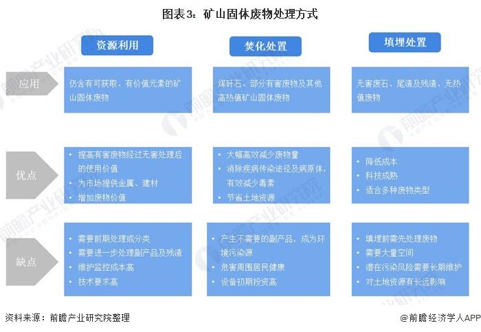 图表3:矿山固体废物处理方式