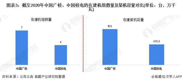 图表3:截至2020年中国广核、中国核电的在建机组数量及装机容量对比(单位:台,万千瓦)