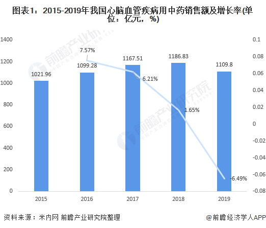 图表1:2015-2019年我国心脑血管疾病用中药销售额及增长率(单位:亿元,%)